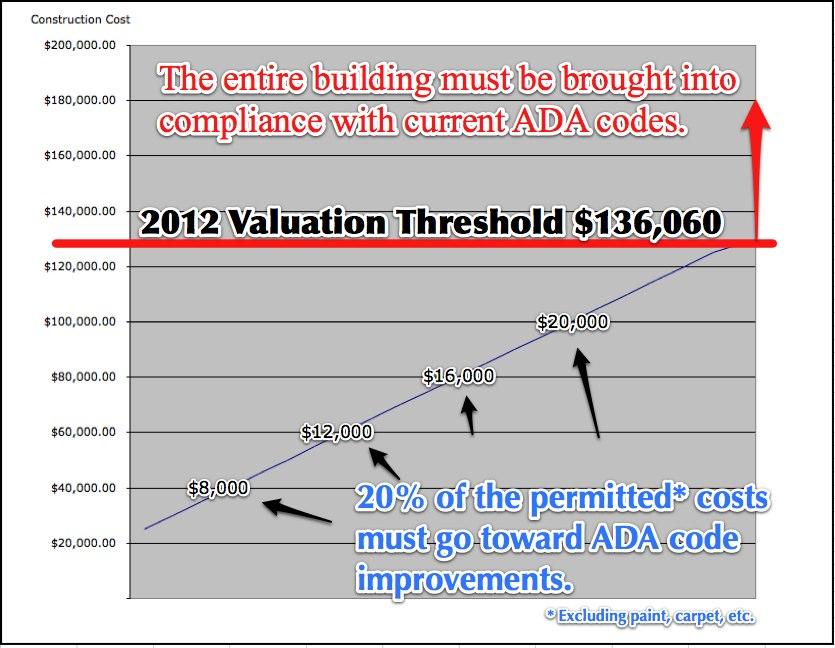 ADA Valuation Threshold